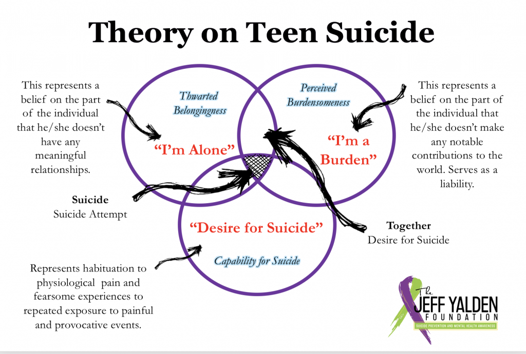 Suicide Prevention Speaker Jeff Yalden